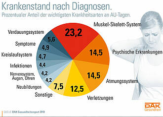 Mehr Krankschreibungen mit psychischen Diagnosen