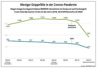 Grafik Grippefälle November/Dezember 2020 und Vorjahre zum Vergleich.