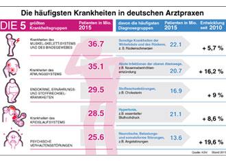 Warum gehen Menschen zum Arzt? Die KBV-Grafik zeigt die häufigsten Krankheiten in Deutschland