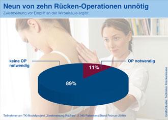 Eine ärztliche Zweitmeinung wirft Operationspläne oft über den Haufen. Bei Rückenoperationen sogar in neun von zehn Fällen, wie das Beispiel der TK zeigt