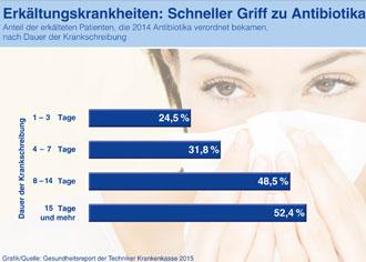 Bei Sommergrippe sind Antibiotika in der Regel nutzlos