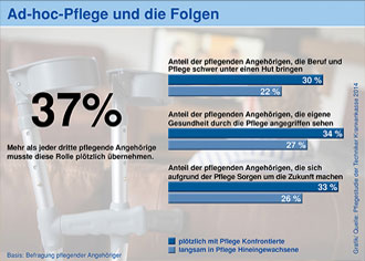 Belastung in Zahlen: Pflegende Angehörige stemmen zwei Drittel der Pflege in Deutschland